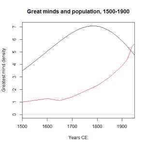mind1500-1950