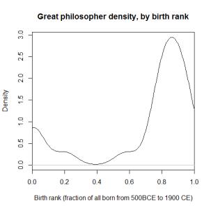 philosophybirthrank